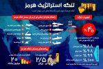بستن تنگه هرمز؛ پاسخِ ایران به تحریمهای نفتی آمریکا/ دو برابر شدن قیمت نفت در پیِ بسته شدن این تنگه